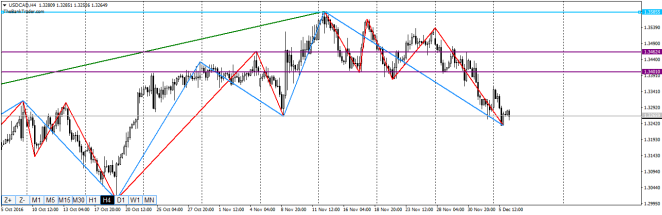usdcad-h4-orbex-limited-2
